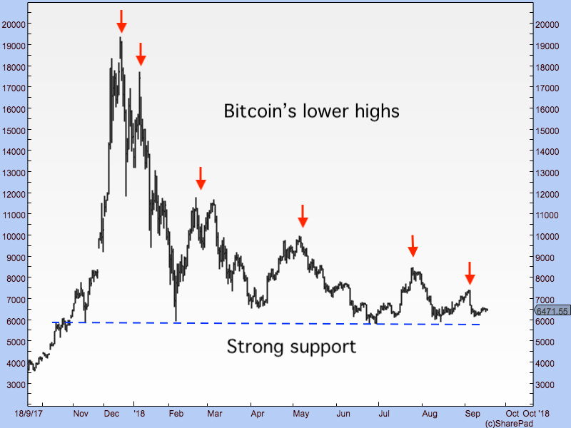 df markets bitcoin
