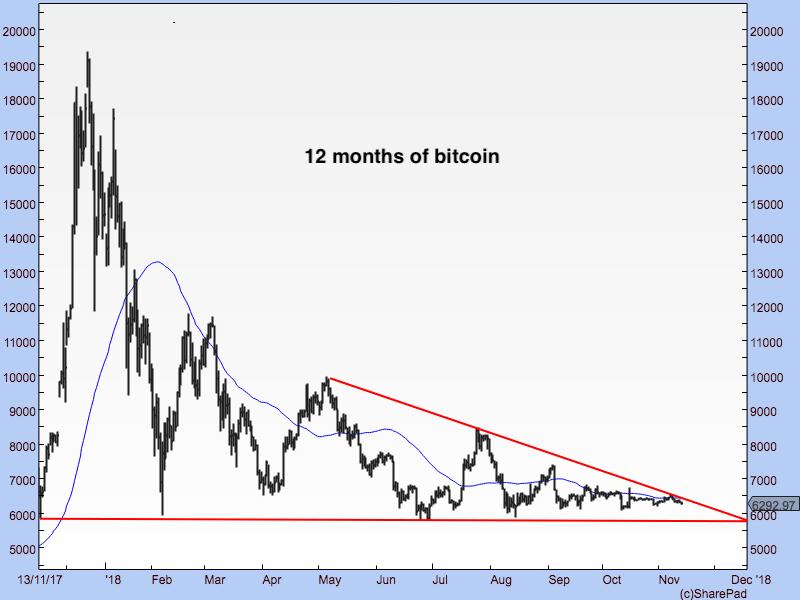 DF1311 Bitcoin