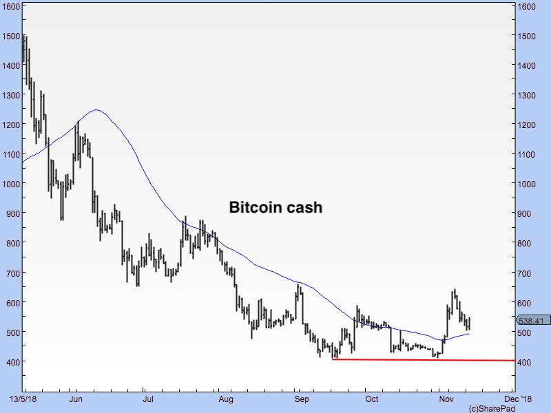 DF1311 Bitcoin Cash