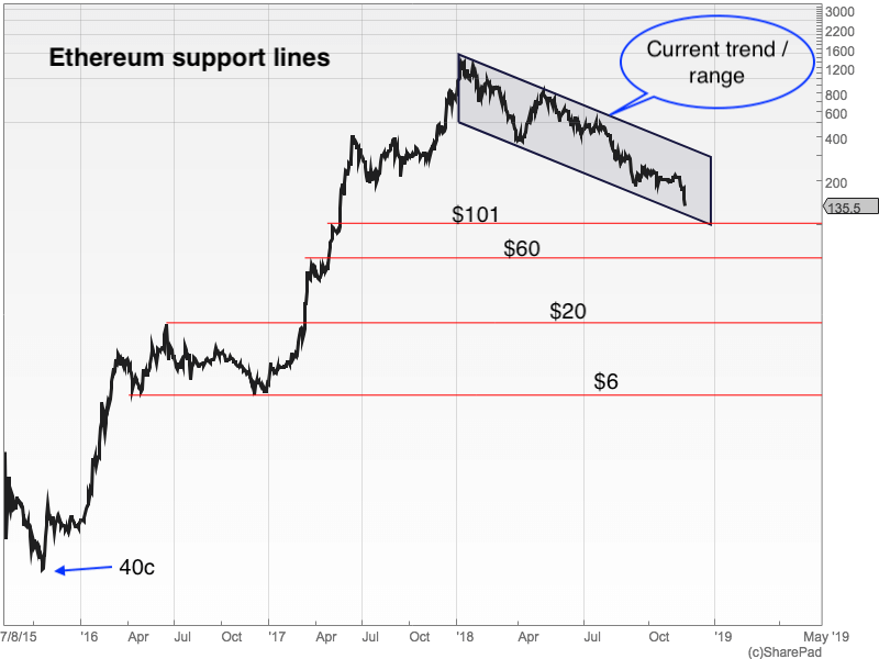 DF Ethereum support lines graph