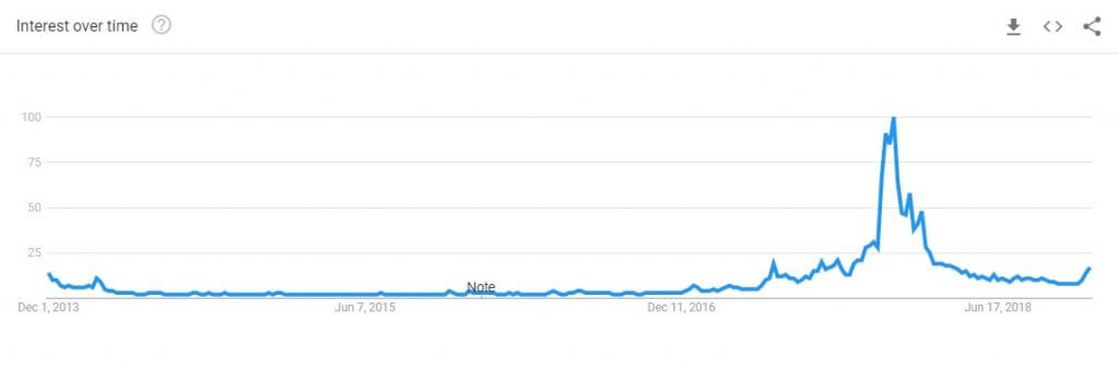 google trends5yr