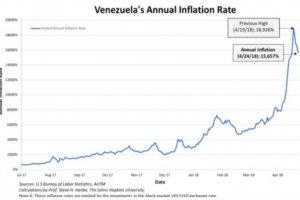 Venezeula inflation rate