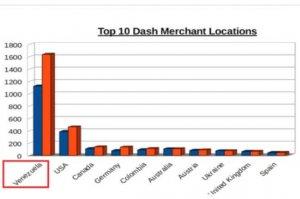 Top 10 Dash Merchant Locations