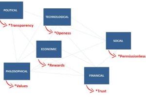 dimensions graph