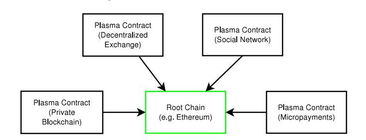 https://plasma.io/plasma.pdf