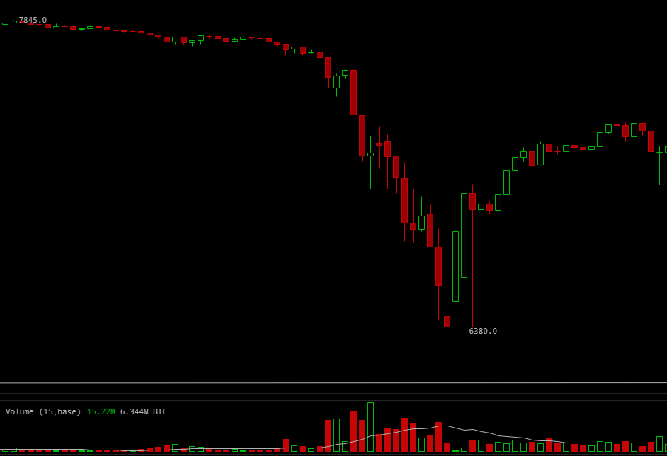 BitMEX witnesses $225 million in long liquidations as BTC plunges to