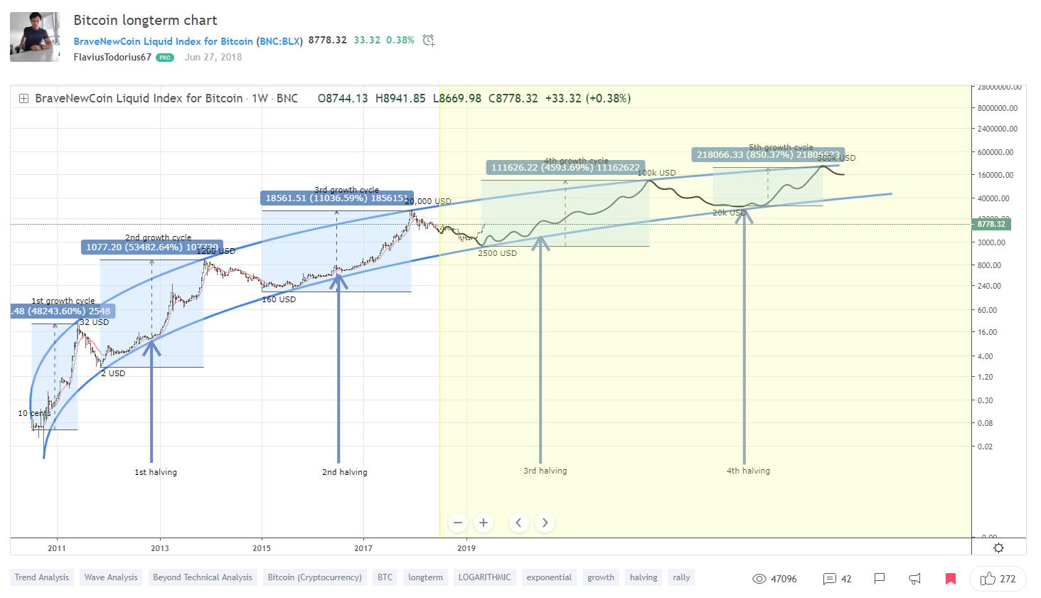 bitcoin diagramma a lungo termine
