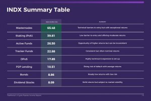 INDX summary table from 2019 passive income report