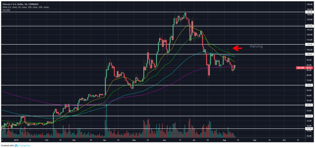Litecoin continues to plummet following highly anticipated