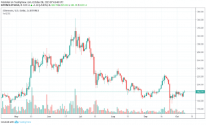 trade ethereum for usd