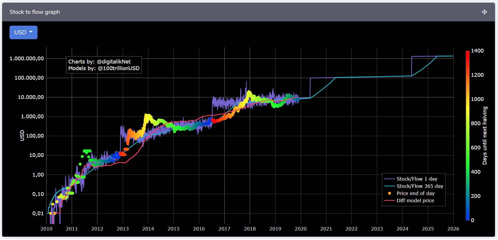 bitcoin flow diagram
