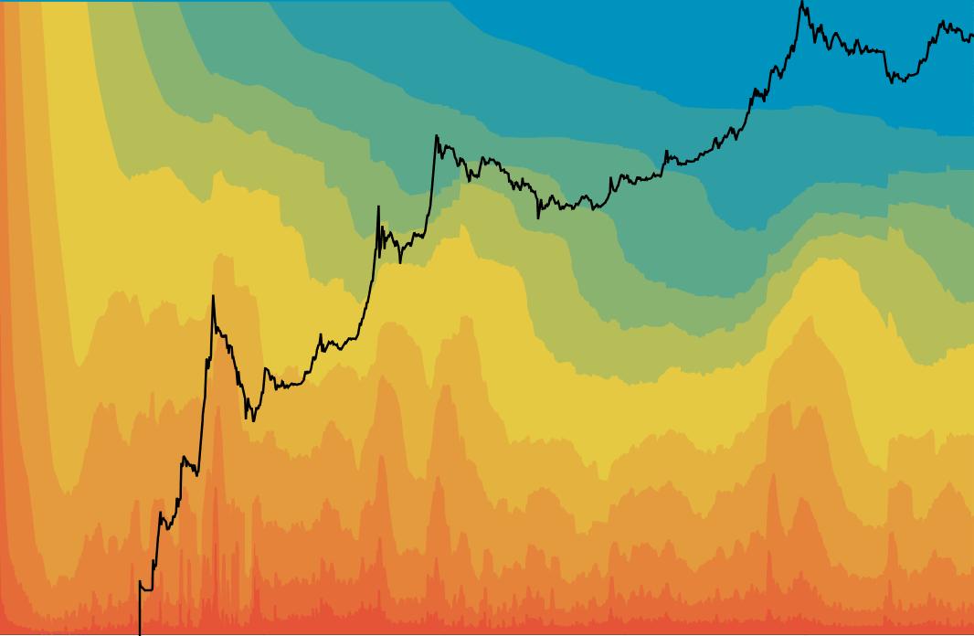 Bitcoin UTXO age distribution