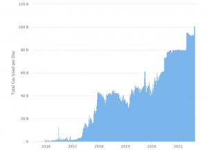 Ethereum Gas Usage increases 9% according to etherscan.io
