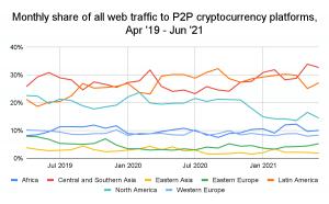 chainalysis global crypto adoption index 2021
