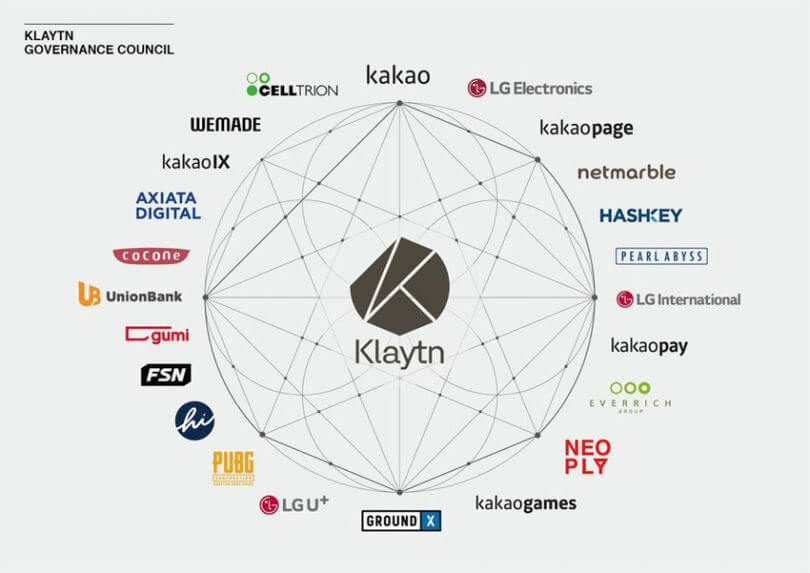 What is Klaytn and how does it work? | Coinrivet.com